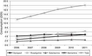 Changes in pharmaceutical costs linked to ACEs and memantine in the Basque Country between 2006 and 2011.