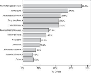 Percentage of deaths broken down by disease giving rise to admission.