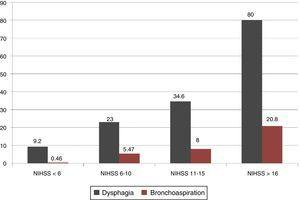 Percentages of dysphagia and bronchoaspiration broken down by NIHSS score.