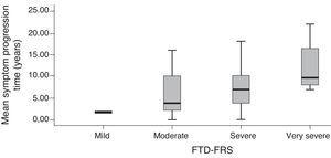 Box-and-whisker plot of patients with FTD according to symptom progression time and stratified by severity according to the FTD-FRS.