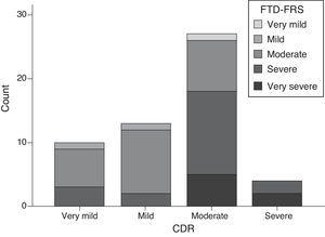 Distribution of FTD severity assessed with the FTD-FRS according to the CDR.