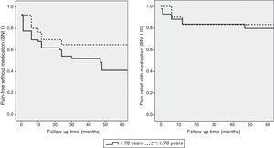 Kaplan–Meier survival curves for pain-free survival without medication (BNI I) and pain-free survival with or without medication (BNI I-III), broken down by age group.