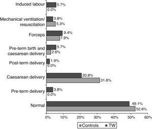 Circumstances of delivery. TW: toe walkers (P=.538).