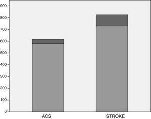 Mortality of ACS (acute coronary syndrome) vs stroke.