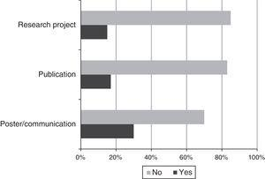 Residents' level of involvement in research in the field of headache.