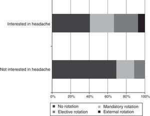 Association between rotation in a specialised headache unit and interest in the field.