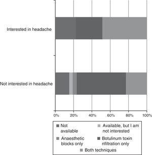 Association between availability of training in headache procedures and interest in the field.