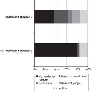 Association between participation in headache research and interest in the field.