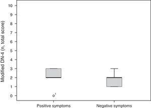 Positive (SFN) and negative symptoms (MPN) of bortezomib-induced neuropathy.