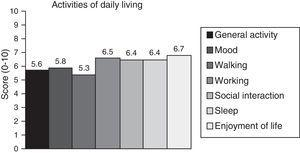 Impact of pain on the activities of daily living.