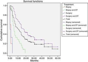 Kaplan–Meier survival curves for each treatment. OT: oncological treatment.