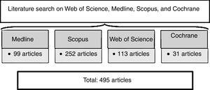 Search strategy and number of articles gathered from each database.