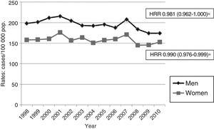 Annual rates of hospitalisation due to acute CVD, adjusted for the population of Aragon in 2004 and broken down by sex, for the period 1998-2010. HRR (95% CI): hospitalisation rate ratio.