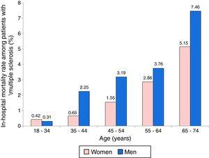 Raw in-hospital mortality rates in patients with multiple sclerosis, by age and sex.