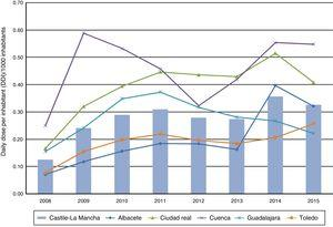 Consumption of atomoxetine in the provinces of Castile-La Mancha, Spain (1992-2005).