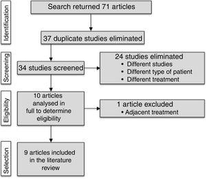 Flow diagram showing how studies were selected in the different phases of the systematic review.
