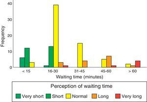 Perceived waiting time vs waiting time reported in the questionnaire.