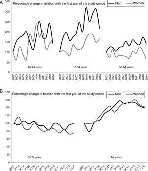 (A) Percentage change in hospitalisation rates for ischaemic stroke, broken down by sex and age (individuals younger than 65 years). (B) Percentage change in hospitalisation rates for ischaemic stroke, broken down by sex and age (individuals older than 74 years). The 2002 hospitalisation rate was used as a reference; percentage changes are calculated in relation with the first year of the study period.