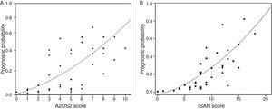 (A) Prognostic probability of respiratory infection during hospitalisation according to the A2DS2 scale. (B) Prognostic probability of respiratory infection during hospitalisation according to the ISAN scale.