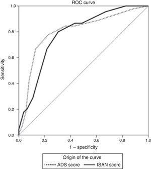 ROC curves for the A2DS2 and ISAN scales in the study population. Both scales show excellent discrimination (A2DS2: 0.803 [95% CI, 0.728-0.878]; ISAN: 0.783 [95% CI, 0.731-0.829]).