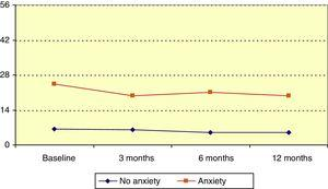 Trend in HADS anxiety scores by group.