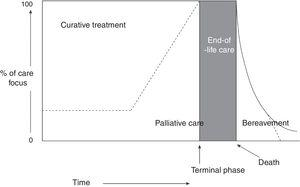 Conceptual, chronological representation of palliative care. PC is implemented alongside curative care following diagnosis of a life-threatening disease. Similarly, even at the final stages of disease, when care is predominantly palliative, there may continue to be a place for curative care. At the final stage of life, curative care ends, and palliative care makes way for terminal care. Finally, the family's bereavement may require specialised care over a prolonged period. Source: Working Group for Clinical Practice Guidelines in Palliative Care.1 Figure adapted with permission from Koekkoek et al.,2 2016.
