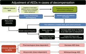 Algorithm 2. Treatment adjustment for decompensation. AED: antiepileptic drug. Adapted with permission from Fernández Alonso et al.27