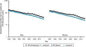 Standardised cerebrovascular disease mortality rates and Andalusia/Spain mortality rate ratio by sex (1980-2014). SR: standardised rate.