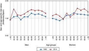 Age- and sex-specific Andalusia/Spain cerebrovascular disease mortality rate ratio (1980 and 2014).