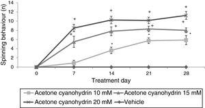 Spinning behaviour. The vehicle group did not show spinning behaviour at any time during the study period, whereas the rats receiving acetone cyanohydrin did display this behaviour in a dose-dependent manner. *P<.05 vs days 0 and 7 in the same group, and the same treatment day in the vehicle group. **P<.05 vs day 0 in the same group, and the same treatment day in the vehicle and 10-mM-ACH groups. Two-way ANOVA and Student-Newman-Keuls post hoc test.