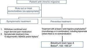 Therapeutic algorithm for the initial treatment of patients with chronic migraine. NSAIDs: non-steroidal anti-inflammatory drugs.
