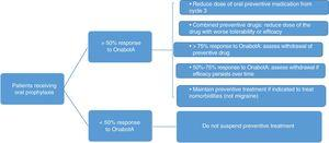 Management of patients receiving oral preventive treatment. OnabotA: onabotulinumtoxinA.