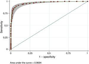 ROC curve for the ADHD-RS-IV.es questionnaire for the total sample.