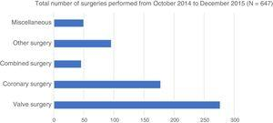Total surgeries performed over the study period.