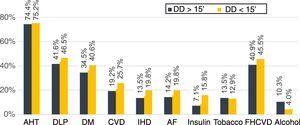 Vascular risk factors and decision delay. AF: atrial fibrillation; AHT: arterial hypertension; CVD: cerebrovascular disease; DD: decision delay; DLP: dyslipidaemia; DM: diabetes mellitus; FHCVD: family history of cerebrovascular disease; IHD: ischaemic heart disease.