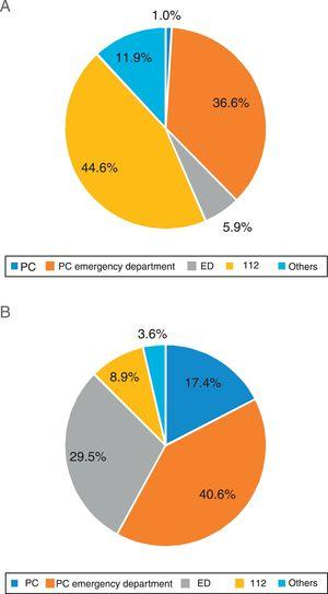 First medical contact according to decision delay (DD). (A) Patients with DD≤15minutes. (B) Patients with DD>15minutes. PC: primary care; ED: hospital emergency departments; 112: emergency services telephone number.