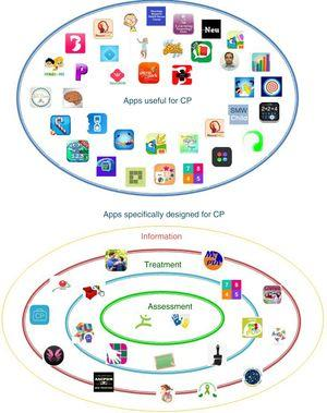 Graphical representation of the classification of apps for cerebral palsy.