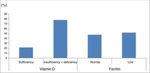 Percentage of patients with vitamin D and ferritin deficiency in our sample of patients with cerebral palsy. Vitamin D sufficiency: 25-hydroxyvitamin D level≥30ng/mL; vitamin D insufficiency+deficiency: 25-hydroxyvitamin D level<30ng/mL. Normal ferritin levels: females, 13-150ng/mL; males, 30-400ng/mL.