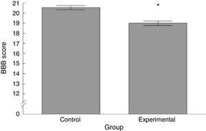 Graph showing the BBB motor activity scores in both animal study groups. Data are expressed as means (SEM). Statistical significance was set at P=.05 (*).