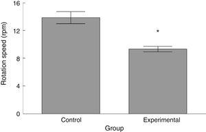 Comparison of the rotation speed at which animals from each study group fell from the rota-rod. Data are expressed as means (SEM). Statistical significance was set at P=.05 (*).