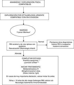 iv steroids for optic neuritis
