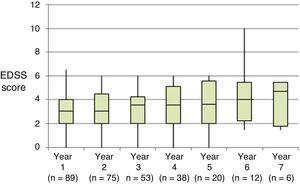 Annual progression of disability according to the Expanded Disability Status Scale.