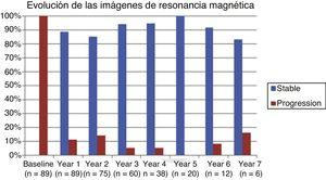 Annual progression of magnetic resonance imaging findings.