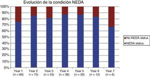 Percentages of patients with and without NEDA status, by year.