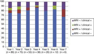 Annual clinical and radiological progression. Parameters were considered to be negative when no progression was detected, and positive when we observed MRI alterations or functional impairment (new relapse or progression of disability).