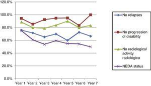 Cumulative results for clinical and radiological activity and NEDA status.