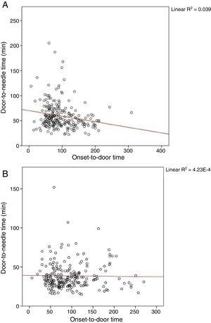 """Correlation between onset-to-door and door-to-needle times before (A) and after implementation of the new protocol (B). The inverse correlation between onset-to-door and door-to-needle times is known as the """"3-hour effect"""": patients with shorter symptom progression times, and thus more time to receive IV thrombolysis, are treated with less urgency. This effect disappeared with the implementation of the new protocol."""