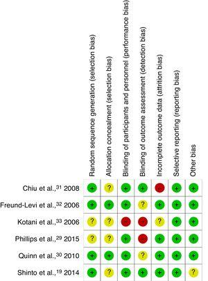 Summary of the evaluation of the risk of bias in the studies reviewed.