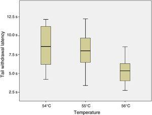 Tail withdrawal latencies at different temperatures.