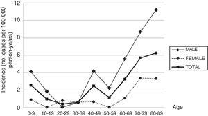 Distribution of global, sex-specific, and age-specific incidence rates of Guillain-Barré syndrome in the district of Osona (Barcelona, Spain) between 2003 and 2016.